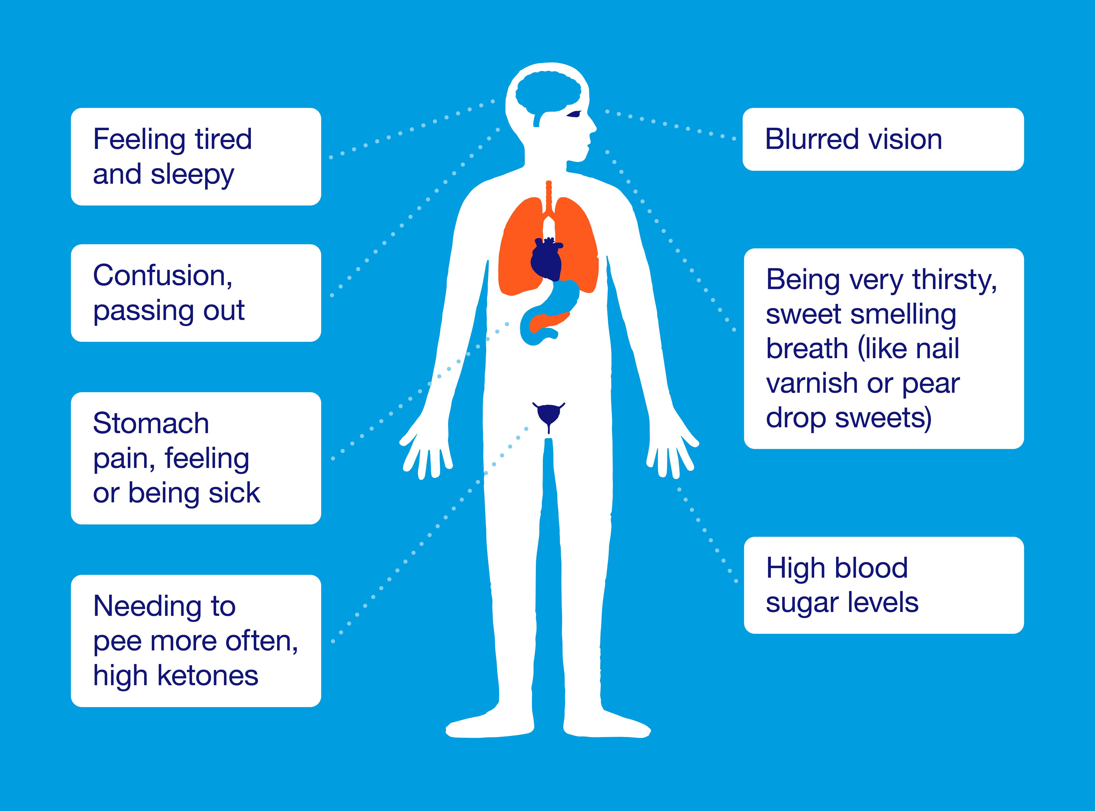 nausea blurred vision fatigue dry mouth keto diet
