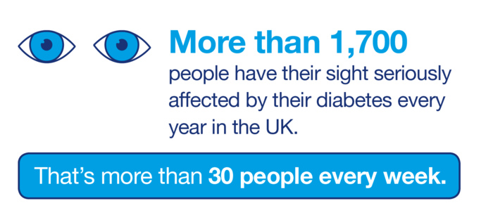 Infographic that says that more than 1,700 people have their sight seriously affected by their diabetes every year in the UK. That's more than 30 people every week.