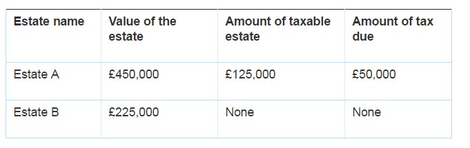 Inheritence tax