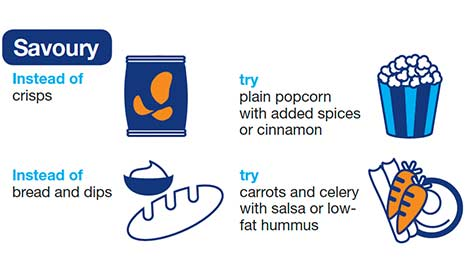 Savoury. Instead of crisps, try plain popcorn with added spices or cinnamon. Instead of bread and dips, try carrots and celery with salsa or low-fat hummus