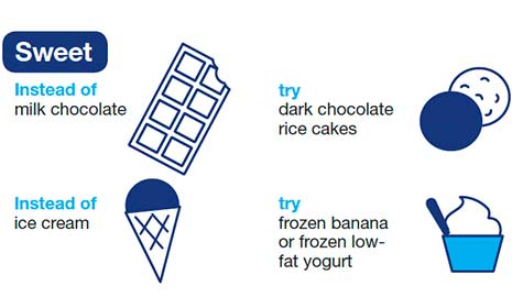 Sweet. Instead of milk chocolate try dark chocolate rice cakes. Instead of ice cream, try frozen banana or frozen low-fat yogurt