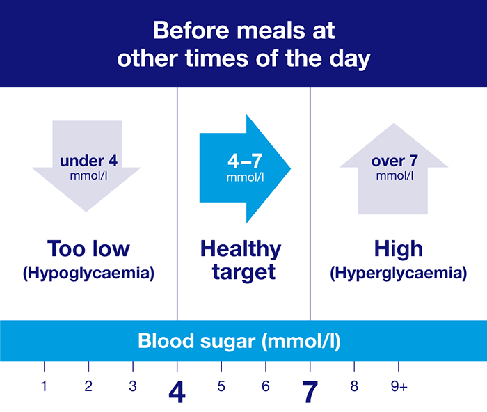 What is the normal range for blood sugar levels? This chart shows the healthy target you should aim for before meals at other times of the day