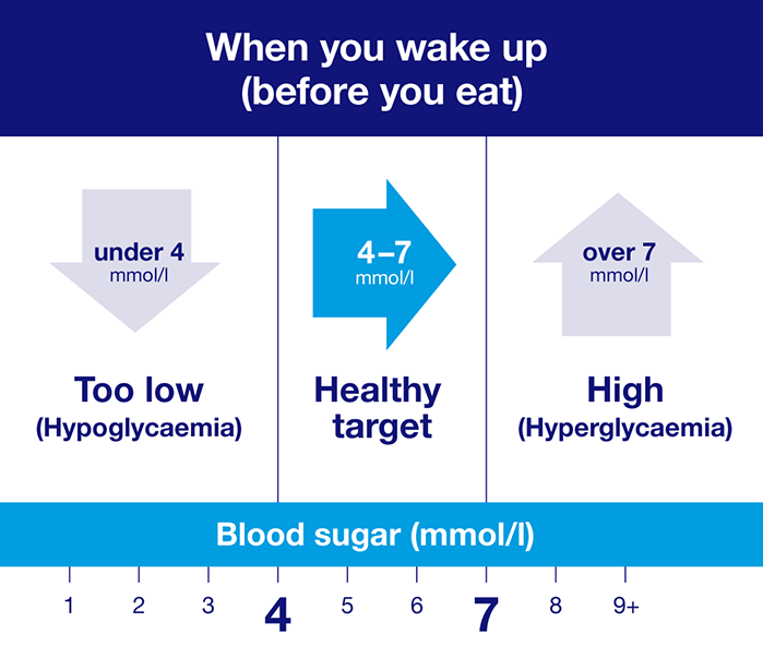 What is the normal range for blood sugar levels? This chart shows a healthy target you should aim for when you wake up