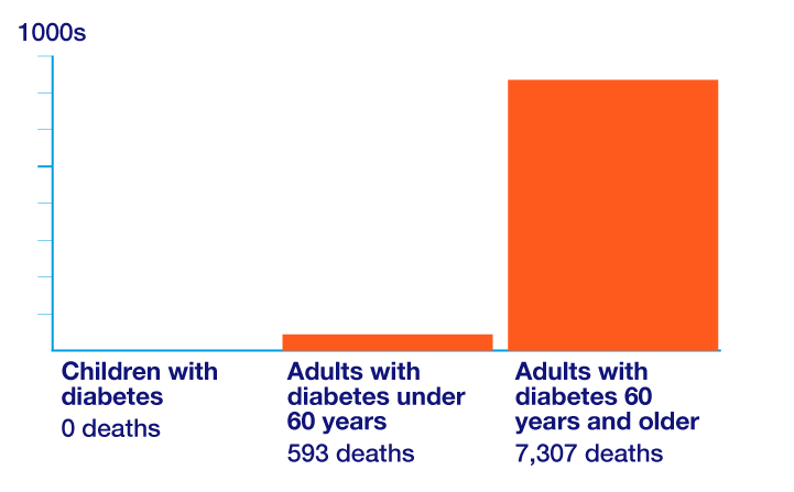 Deaths in people with diabetes from coronavirus by age, data from NHS England research, March to May 2020.