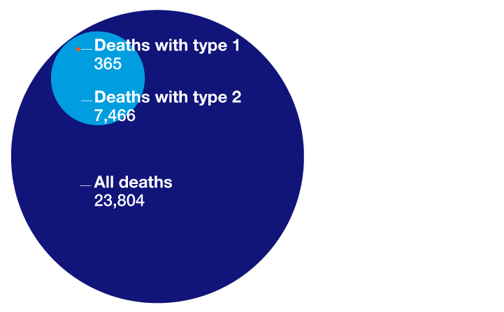 Deaths in people with diabetes from coronavirus in hospital by type of diabetes, NHS England, 1 March to 11 May 2020.
