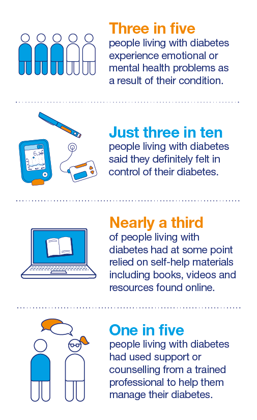 Future of Diabetes - Infographic
